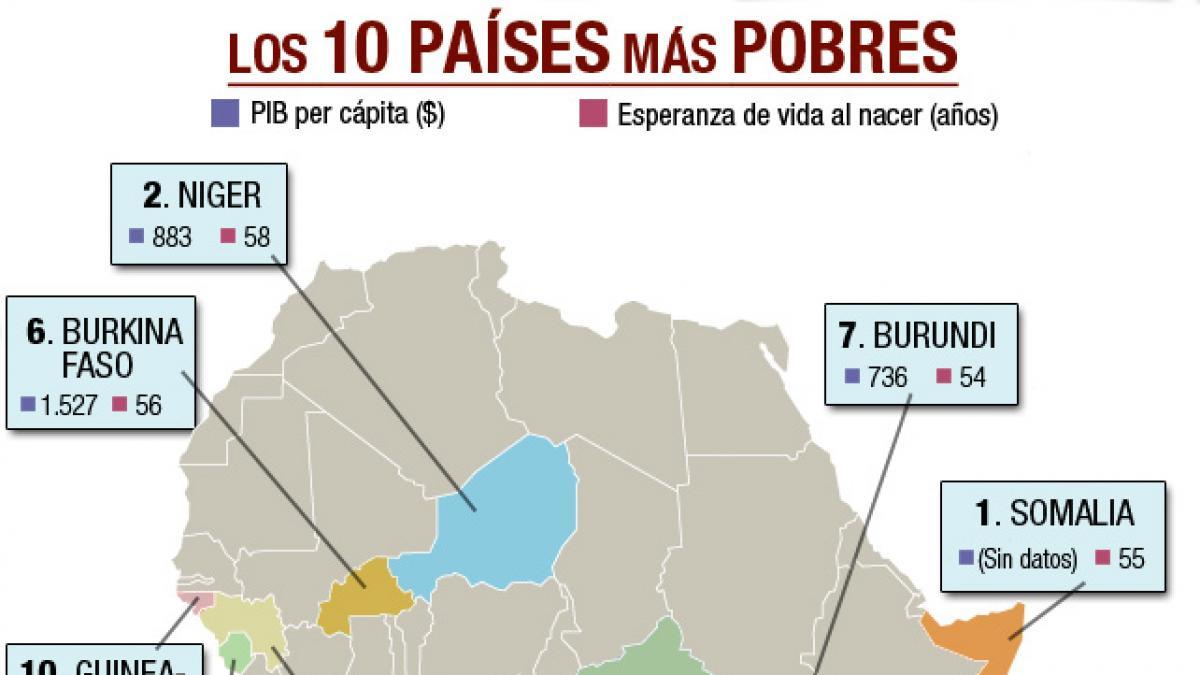 Este Es El Mapa De Los 10 Países Más Pobres Del Planeta