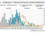 Gráfico Hidrocarburos.