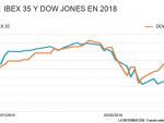 ¿Se desacoplará el Ibex del Dow Jones? Gráfico 1