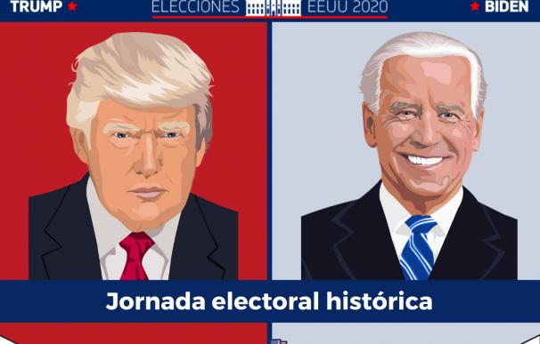 Las elecciones de EEUU: Donald Trump vs Joe Biden