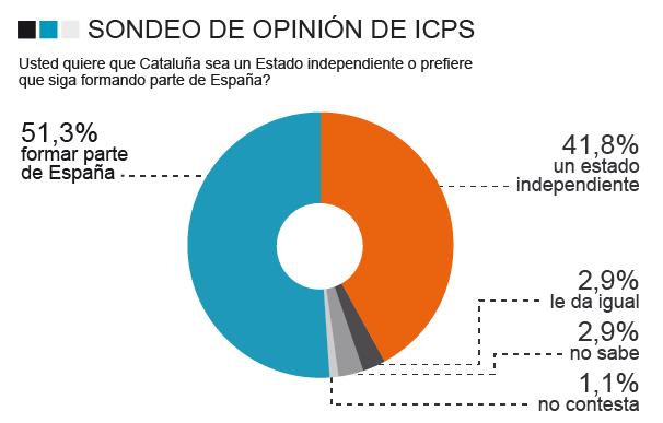 Gráfico encuesta Cataluña Universidad Autónoma de Barcelona