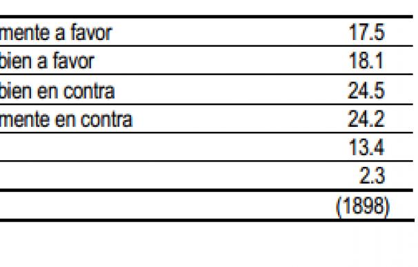 cis encuesta pais vasco independencia