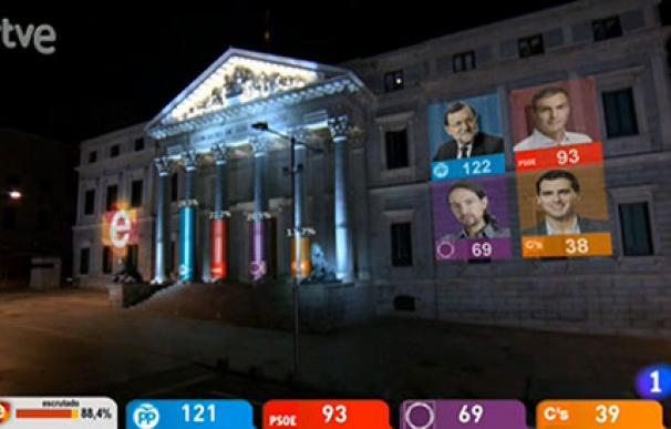 tve-proyeccion-congreso-elecciones