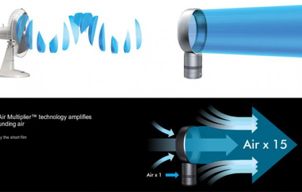 Air Multiplier, el ventilador sin aspas