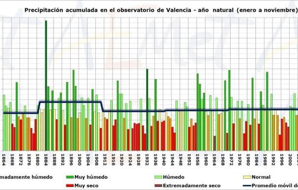 Valencia vive el sexagésimo año más seco de los últimos 152 a pesar de las recientes lluvias