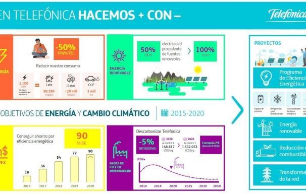 El 50% de la electricidad que usará Telefónica en 2020 procederá de energías renovables