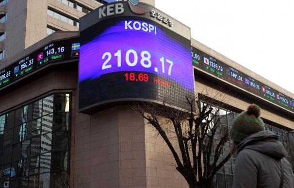 El índice Kospi baja 27,27 puntos, 1,29 por ciento, hasta 2.080,60 puntos