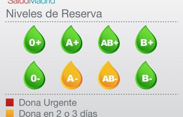 Los hospitales madrileños necesitan sangre A- y AB- en dos o tres días