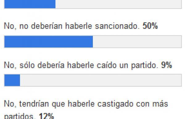 Resultados de la encuesta sobre Cristiano