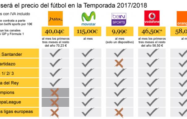 Estas son las ofertas de televisión para ver el fútbol en la Temporada 2017/2018