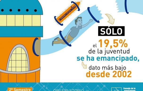 Menos de dos de cada diez jóvenes en España se emancipa, el dato más bajo desde 2002