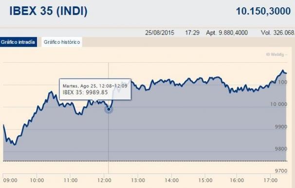 El Ibex 35 se recupera, gana un 3,68% y afianza los 10.100 puntos tras el recorte de tipos en China