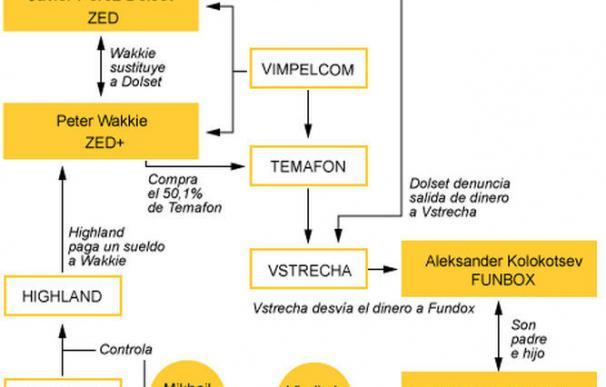 Estos son los 19 imputados por la quiebra y el fraude de la tecnológica ZED