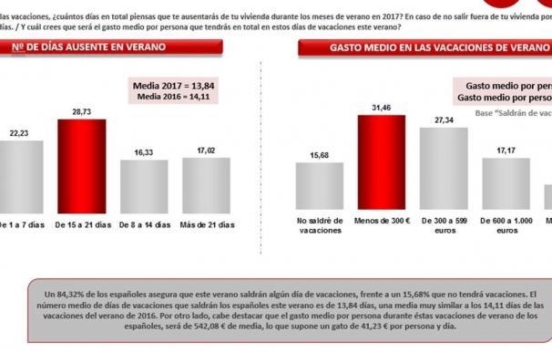 Los españoles saldremos de vacaciones una media de 13,82 días este verano