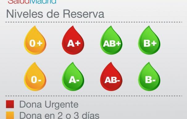 Se necesita urgentemente sangre del tipo 'A+' y 'AB-' en la región