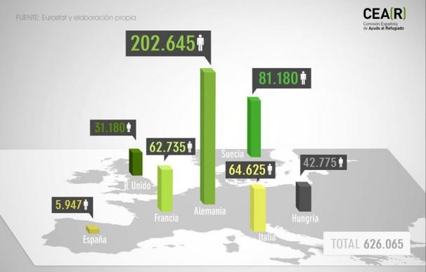 España ha recibido en 30 años menos peticiones de asilo que Alemania sólo en 2014