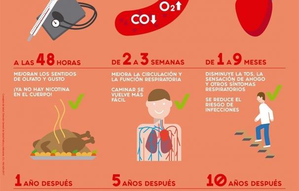 Comunidad pone a disposición de los 340.000 murcianos que fuman recursos para dejar este hábito