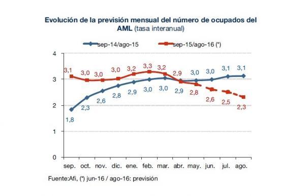 Evolución del crecimiento interanual del empleo, en términos de la EPA.