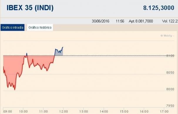 El Ibex 35 se da la vuelta a media sesión (+0,34%) y se alza por encima de los 8.100 puntos