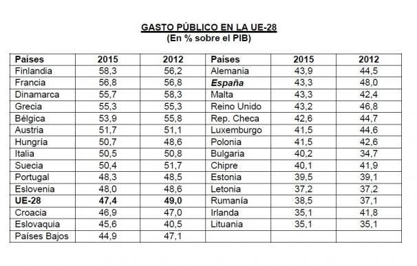 El gasto público en España cae casi 5 puntos desde 2012, el segundo mayor recorte en la UE