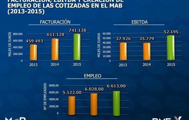 Altia, MásMóvil y Clerhp, empresas más valoradas del Mercado Alternativo Bursátil, según Mabia
