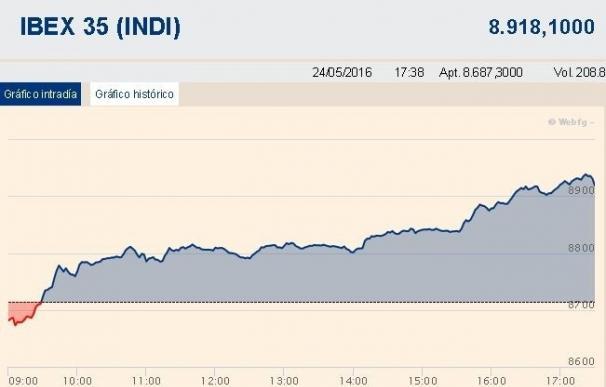(Ampliación) El Ibex 35 rebota un 2,3% y se anota su mayor subida en un mes