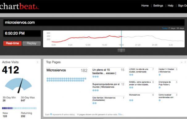 Pantalla principal de Chartbeat analizando un sitio web en tiempo real