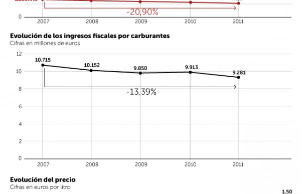 Cifras de los carburantes en España