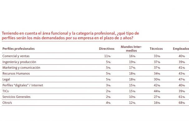 Los puestos más demandados por las empresas