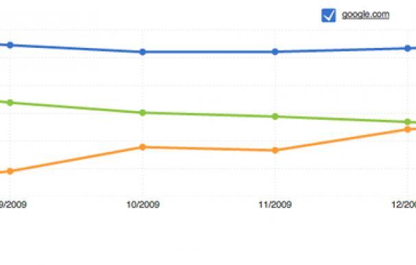 Facebook supera en tráfico a Yahoo y se convierte en la segunda web más visitada