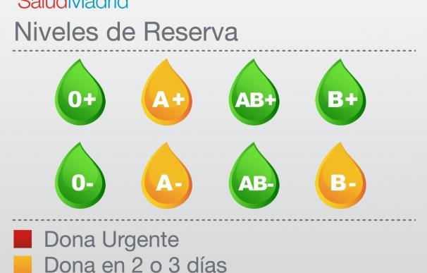 Las reservas de sangre 'B-' mejoran ligeramente pero se siguen necesitando donaciones en próximos días