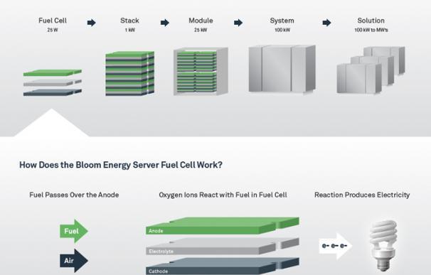 Cómo funcionan las pilas de combustible de Bloom Energy