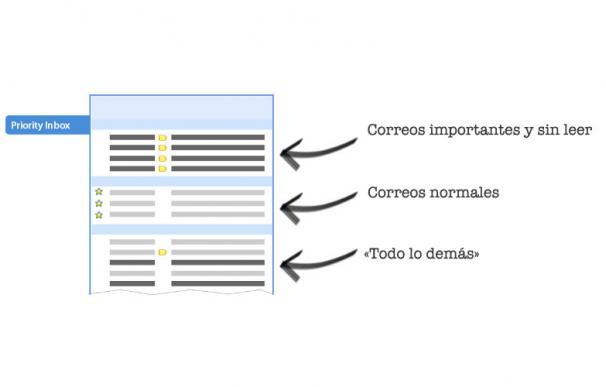 Cómo funciona la priorización de mensajes en Gmail