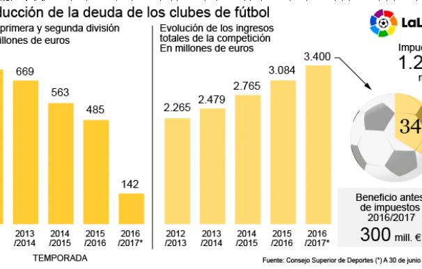 Los clubes de fútbol deben 142 millones a Hacienda, la cifra más baja en once años