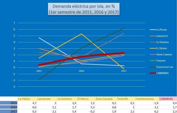 La demanda eléctrica sube un 2,3% en Canarias en los seis primeros meses de 2017