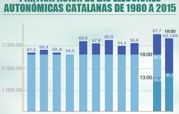 Participación elecciones Cataluña 2015