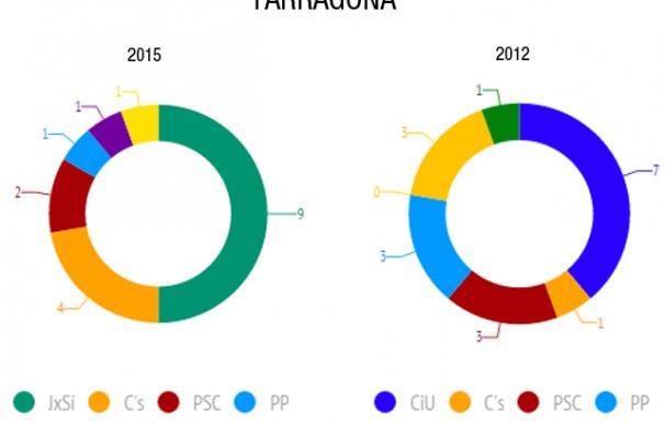 Resultados en la provincia de Tarragona