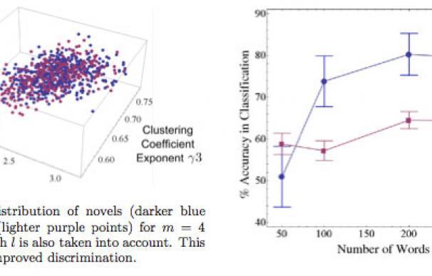 Un algoritmo informático para distinguir realidad de ficción