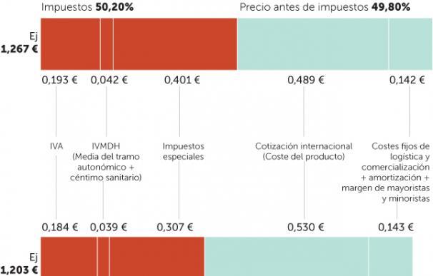 Así se compone el precio de los carburantes en España