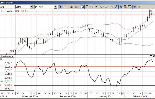 Gráfico de cotización de la plata