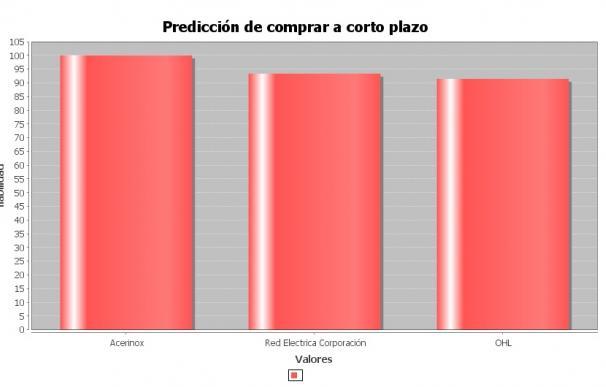 Acerinox, Red Eléctrica y OHL son los valores que recomienda SONAR2 a corto plazo
