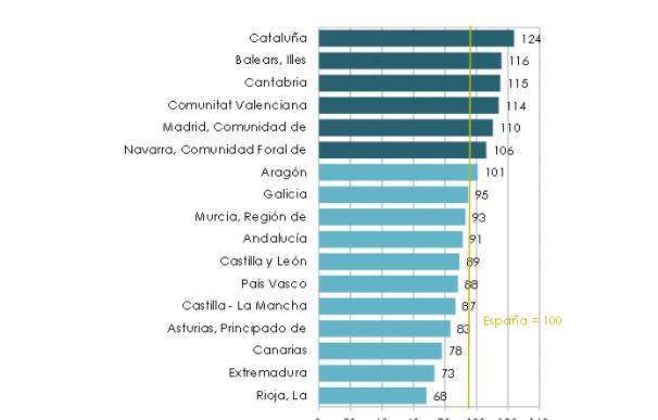Ranking de productividad de las universidades de España