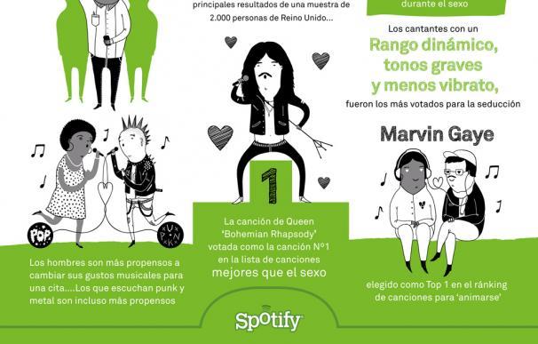Infografía Estudio Spotify sobre efecto de la música en momentos románticos