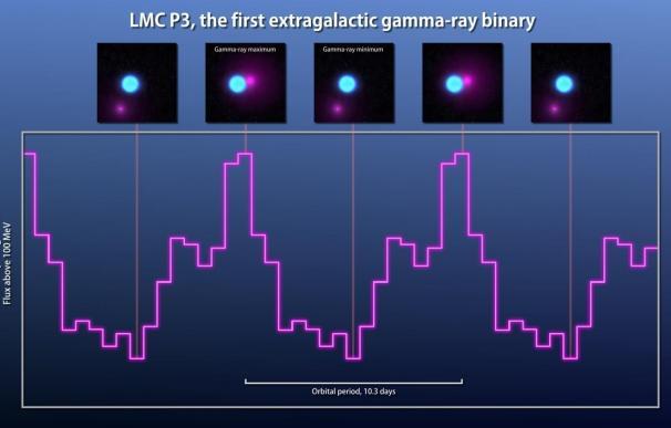 Primer sistema binario de rayos gamma observado en otra galaxia