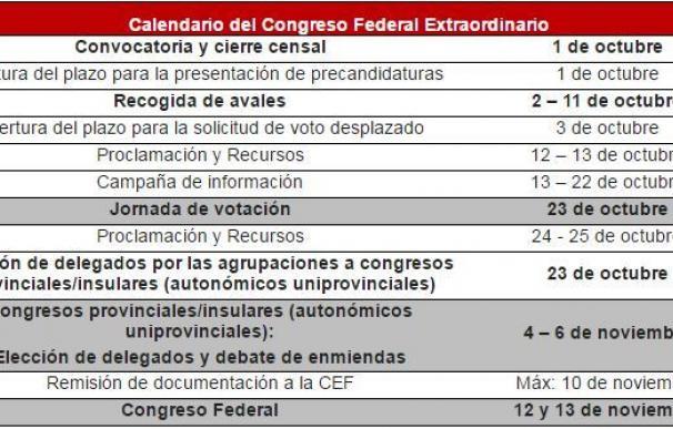 Sánchez adelanta el Congreso a noviembre pero mantiene las primarias en octubre