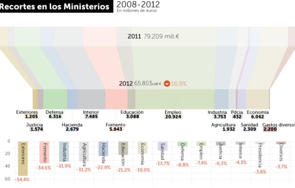 Recortes en los ministerios en los Presupuestos Generales del Estado 2012