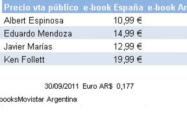 Diferencia de precios de las mismas novelas electrónicas en España y Argentina