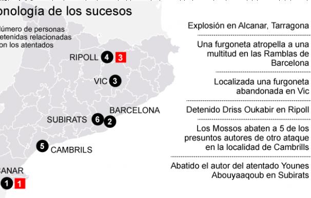 Cronología del terror en Cataluña: de la bomba en Alcanar al ataque en Cambrils