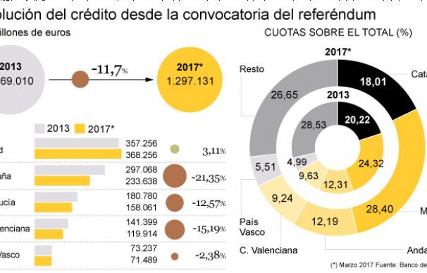 El crédito cae en Cataluña el doble que en toda España desde que se anunció el 9N