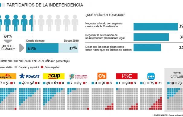 Grafico Independencia
